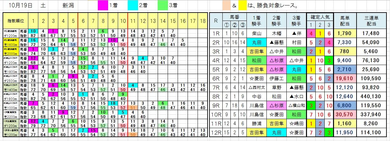 1019新潟