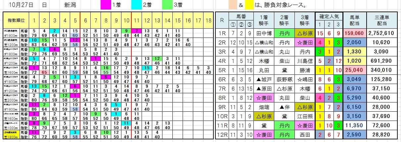 1027新潟