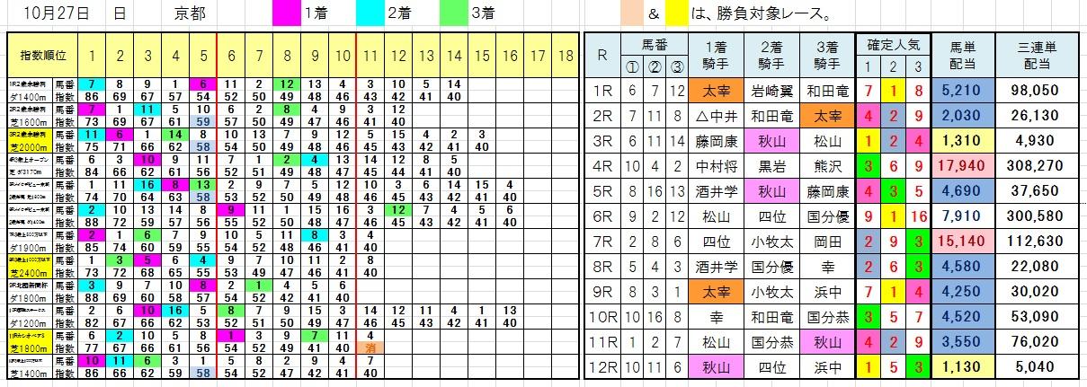 1027京都