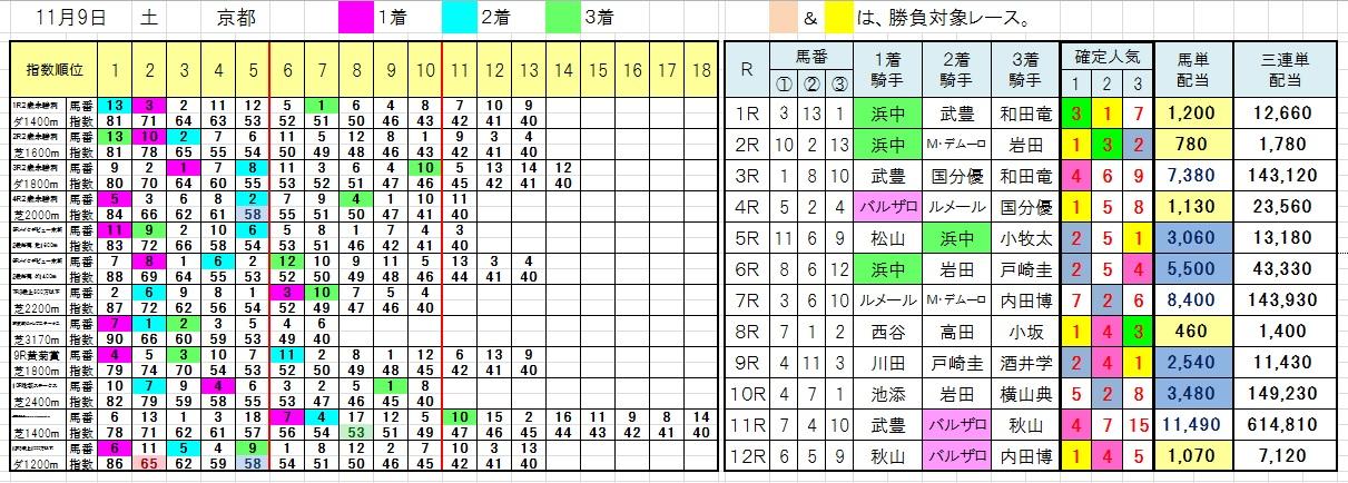 1109京都