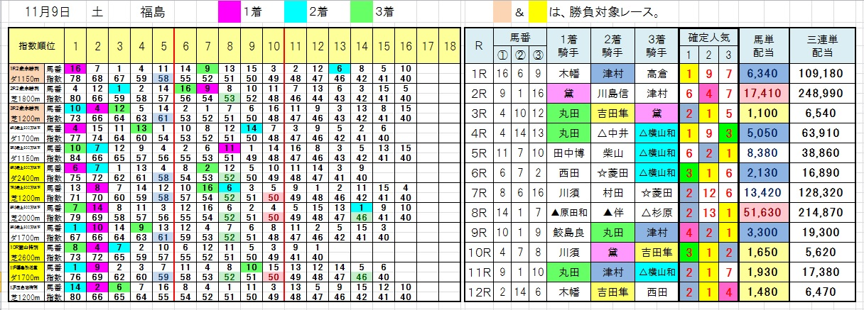 1109福島