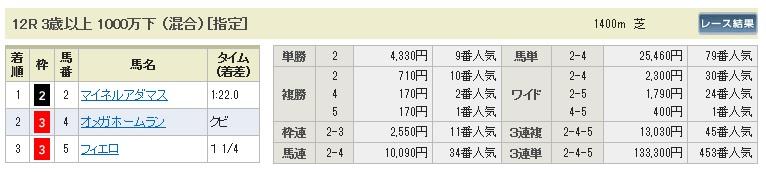 1116東京12
