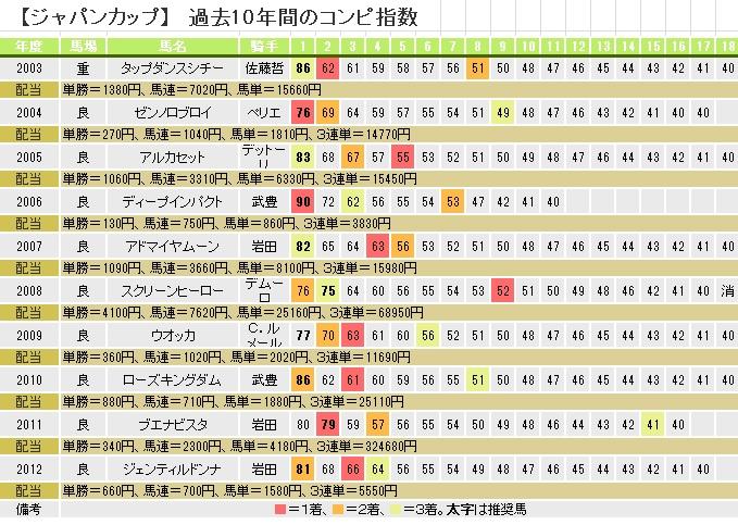H2511ジャパンカップ