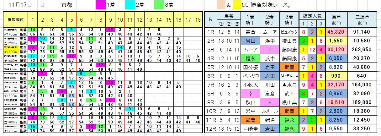 1117京都