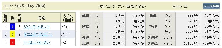 ジャパンカップ結果