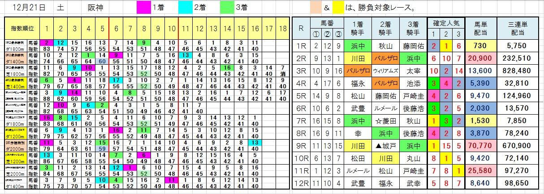 1221阪神