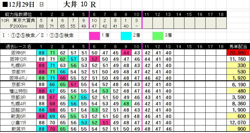 1229東京大賞典