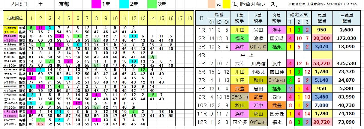 0208京都