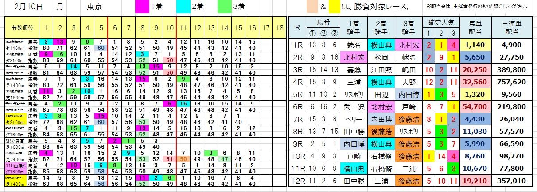 0210東京