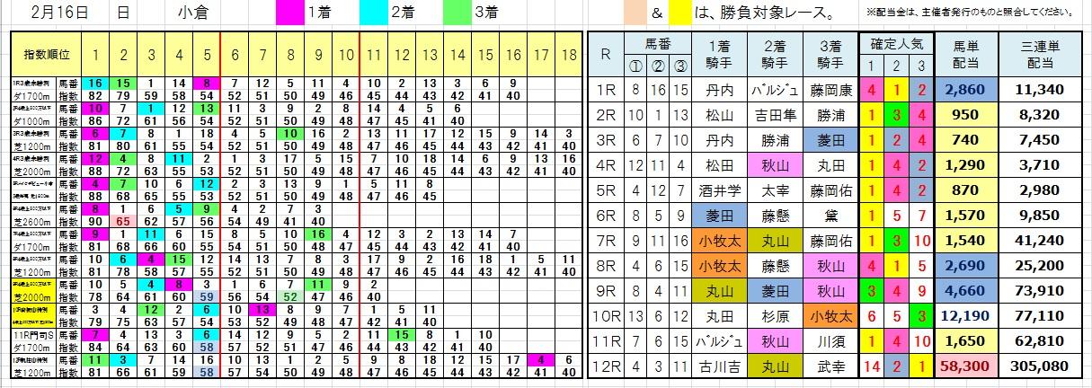 陽一・三連単・馬券・投資・負けない(0216小倉)