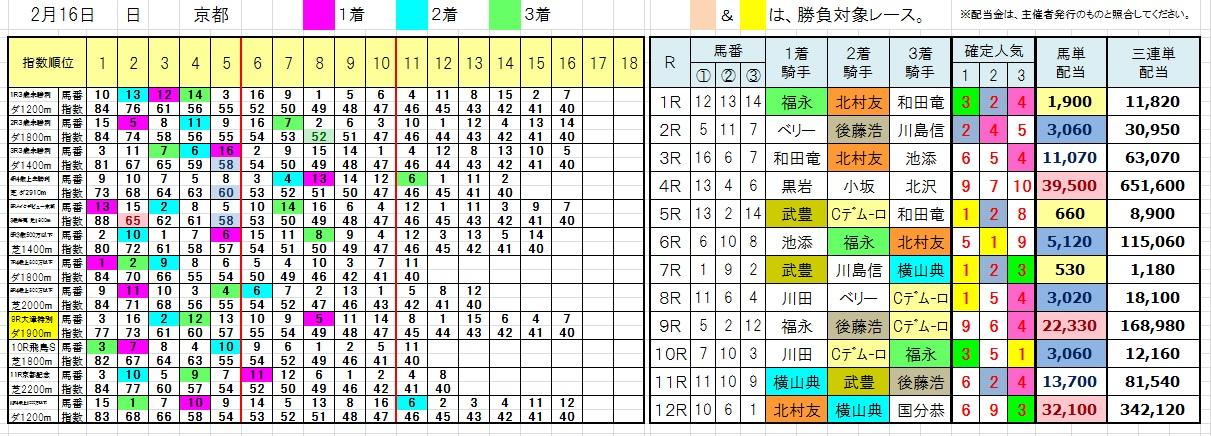 陽一・三連単・馬券・投資・負けない(0216京都)