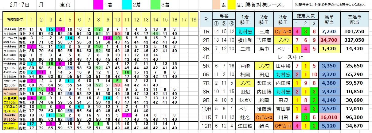 陽一・三連単・馬券・投資・負けない(0217東京)