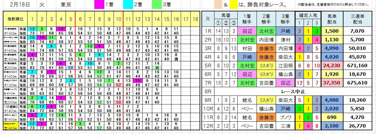 陽一・三連単・馬券・投資・負けない(0218東京)