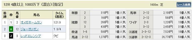 陽一・三連単・馬券・投資・負けない(払戻0218東京12)