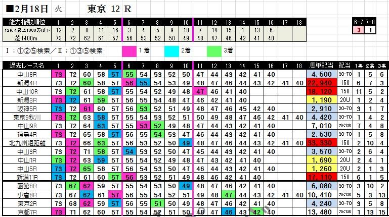 陽一・三連単・馬券・投資・負けない(東京12)