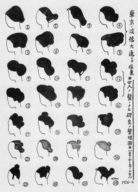 今和次郎「女人ノ髪ノクセ研究ノ整理図」(1926)
