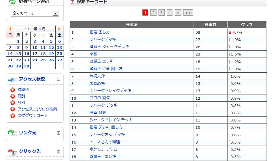 柴戦士のブログ、4月のアクセス解析結果