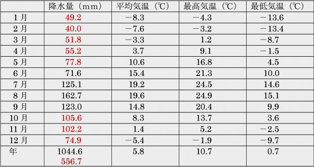北海道川上地方 アメダス志比内の観測データ