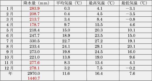 富山県 アメダス上市の観測データ