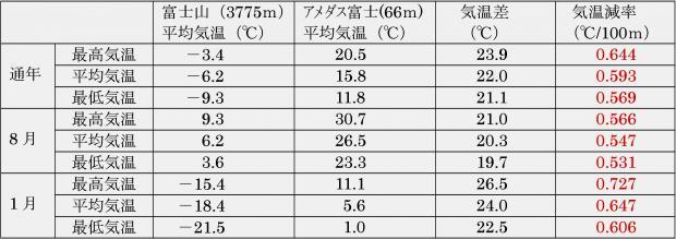 富士山を例にして計算した気温減率