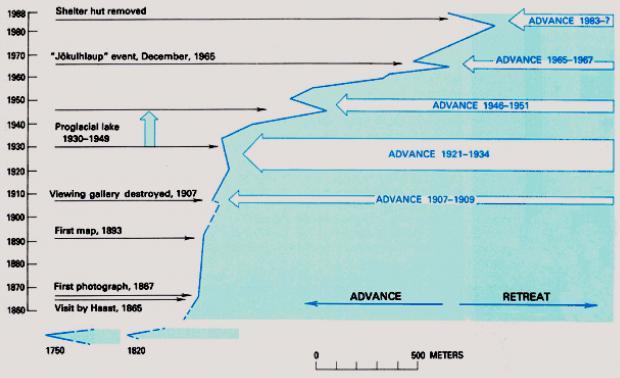 フランツ・ジョセフ氷河の末端位置の歴史的な変化
