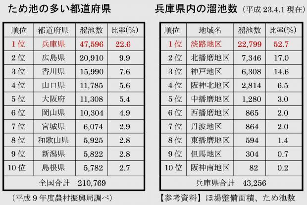 全国および兵庫県の溜め池数