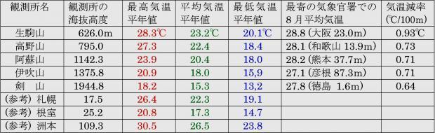 西日本の山岳にある気象観測所の8月の観測データ