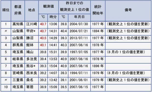 2013年8月10日 日最高気温の高い方からのランキング