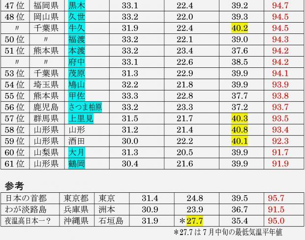 気温3要素を積算したランキング