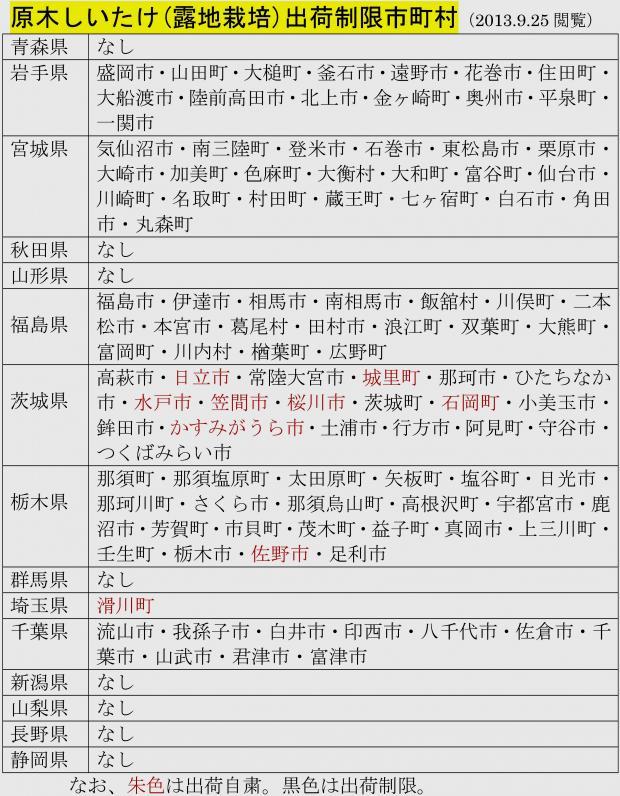 原木シイタケ(露地栽培)出荷自粛・出荷制限市町村リスト