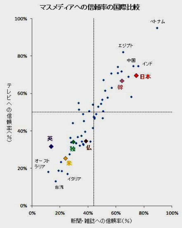 マスメディアへの信頼度の国際比較