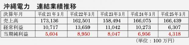 沖縄電力の業績推移