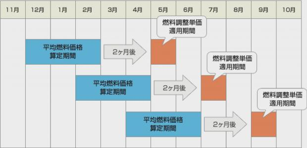 燃料調整制度の図解
