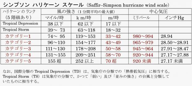 シンプソン ハリケーン スケール