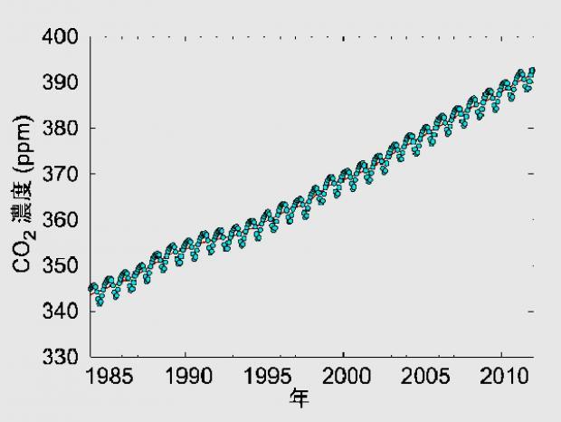 線形的に増える大気中のCO2濃度