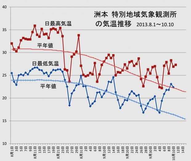 旧洲本測候所の気温推移