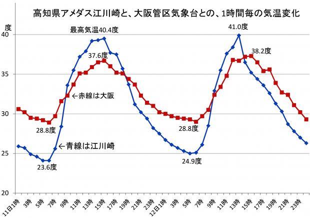 2013年8月11日~12日の、江川崎および大阪の毎正時の気温変化