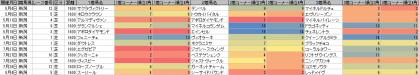 脚質傾向_新潟_芝_1600m_20130105~20130804