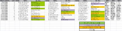 馬場傾向_阪神_芝_1200m_20130105~20130901