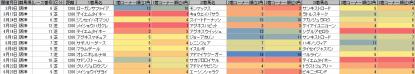脚質傾向_阪神_芝_1200m_20130105~20130901