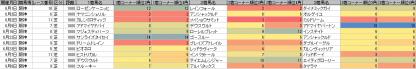 脚質傾向_阪神_芝_1800m_20130601~20130908