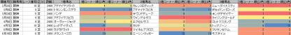 脚質傾向_阪神_芝_2400m_20130105~20130917