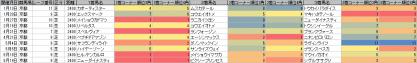 脚質傾向_京都_芝_2400m_20130105~20130929