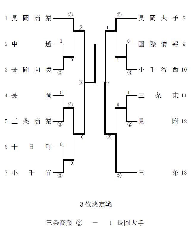 平成25年度 新潟県高等学校ソフトテニス春季地区大会(女子 ...