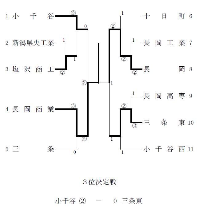 平成25年度 新潟県高等学校ソフトテニス春季地区大会(男子 ...