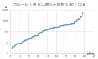 食品株価分布(対数)