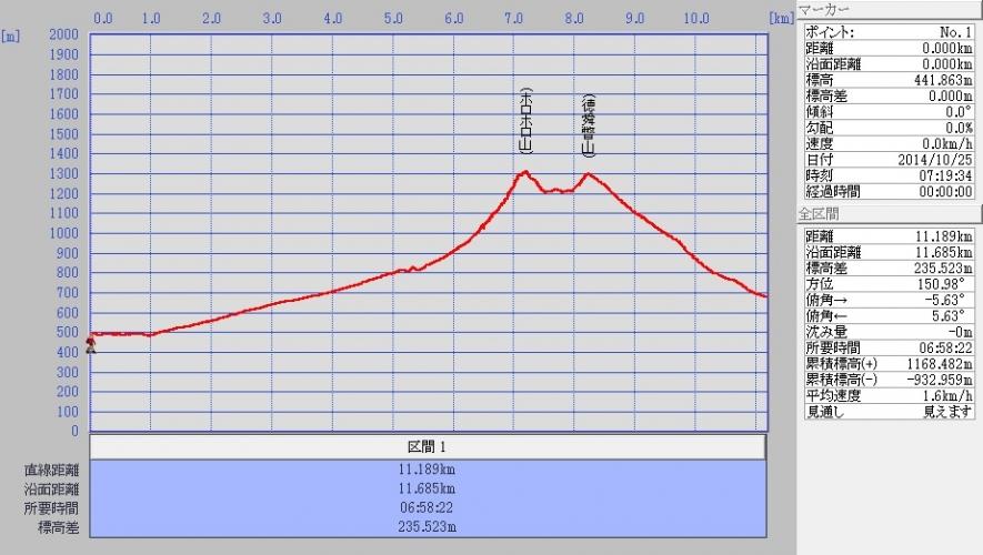 ホロホロ コノエオサレベツlog 20411025