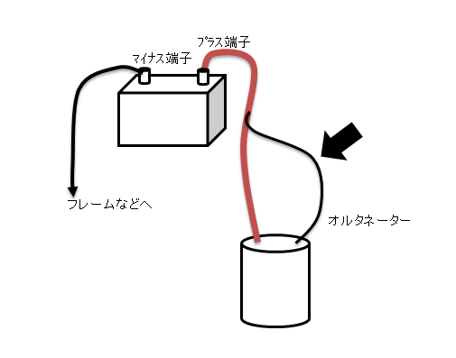 オルタ配線