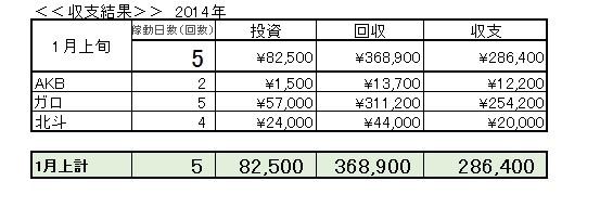 2014年1月上旬収支