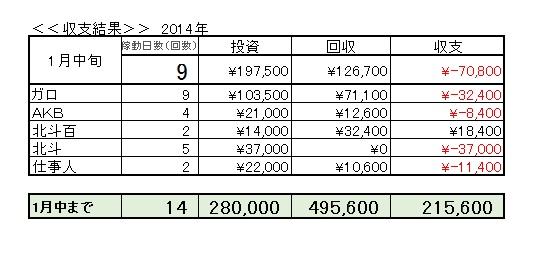 2014年1月中旬収支